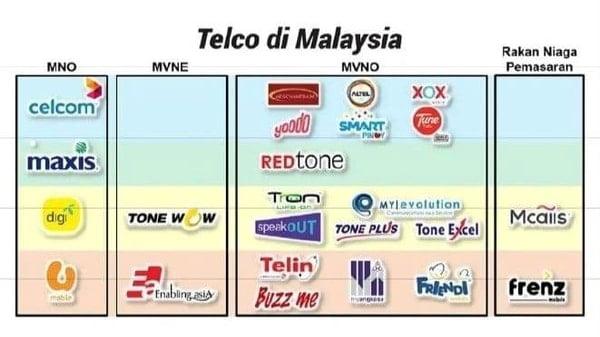 jenis telco